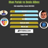 Ilhan Parlak vs Denis Alibec h2h player stats