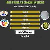 Ilhan Parlak vs Ezequiel Scarione h2h player stats