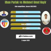 Ilhan Parlak vs Mehmet Umut Nayir h2h player stats