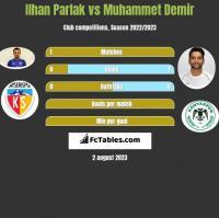Ilhan Parlak vs Muhammet Demir h2h player stats