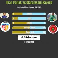 Ilhan Parlak vs Olarenwaju Kayode h2h player stats