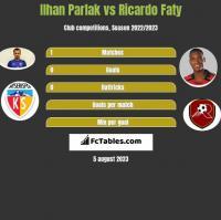 Ilhan Parlak vs Ricardo Faty h2h player stats