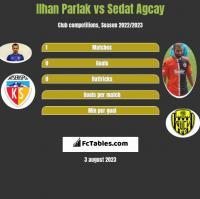 Ilhan Parlak vs Sedat Agcay h2h player stats