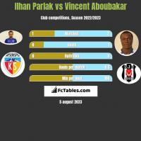 Ilhan Parlak vs Vincent Aboubakar h2h player stats