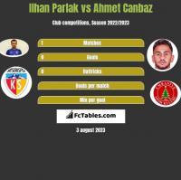 Ilhan Parlak vs Ahmet Canbaz h2h player stats
