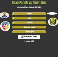 Ilhan Parlak vs Alper Onal h2h player stats