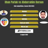 Ilhan Parlak vs Abdurrahim Dursun h2h player stats