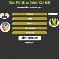 Ilhan Parlak vs Ahmet Can Arik h2h player stats