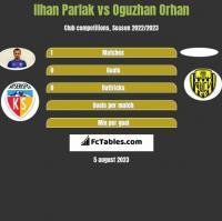 Ilhan Parlak vs Oguzhan Orhan h2h player stats
