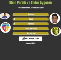 Ilhan Parlak vs Ender Aygoren h2h player stats