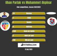 Ilhan Parlak vs Muhammet Akpinar h2h player stats