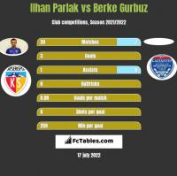 Ilhan Parlak vs Berke Gurbuz h2h player stats