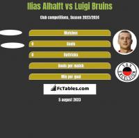 Ilias Alhalft vs Luigi Bruins h2h player stats