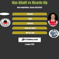 Ilias Alhalft vs Ricardo Kip h2h player stats