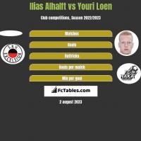 Ilias Alhalft vs Youri Loen h2h player stats