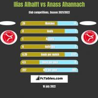 Ilias Alhalft vs Anass Ahannach h2h player stats