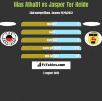 Ilias Alhalft vs Jasper Ter Heide h2h player stats