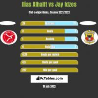 Ilias Alhalft vs Jay Idzes h2h player stats