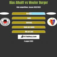 Ilias Alhalft vs Wouter Burger h2h player stats