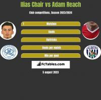 Ilias Chair vs Adam Reach h2h player stats