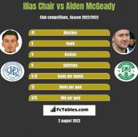 Ilias Chair vs Aiden McGeady h2h player stats