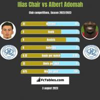 Ilias Chair vs Albert Adomah h2h player stats
