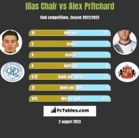 Ilias Chair vs Alex Pritchard h2h player stats