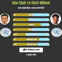 Ilias Chair vs Chris Willock h2h player stats