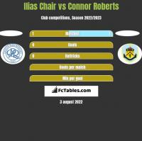 Ilias Chair vs Connor Roberts h2h player stats