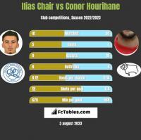 Ilias Chair vs Conor Hourihane h2h player stats