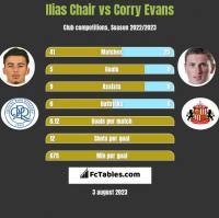 Ilias Chair vs Corry Evans h2h player stats