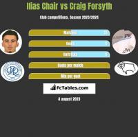 Ilias Chair vs Craig Forsyth h2h player stats