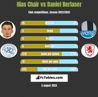 Ilias Chair vs Daniel Berlaser h2h player stats