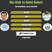 Ilias Chair vs Duane Holmes h2h player stats