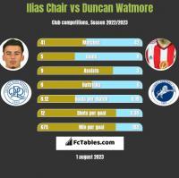 Ilias Chair vs Duncan Watmore h2h player stats