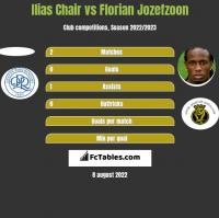 Ilias Chair vs Florian Jozefzoon h2h player stats