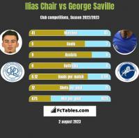 Ilias Chair vs George Saville h2h player stats