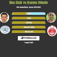 Ilias Chair vs Graeme Shinnie h2h player stats