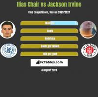 Ilias Chair vs Jackson Irvine h2h player stats