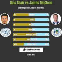 Ilias Chair vs James McClean h2h player stats