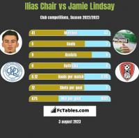 Ilias Chair vs Jamie Lindsay h2h player stats