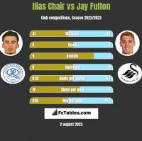 Ilias Chair vs Jay Fulton h2h player stats