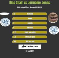 Ilias Chair vs Jermaine Jenas h2h player stats