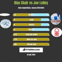 Ilias Chair vs Joe Lolley h2h player stats
