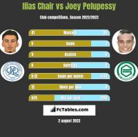 Ilias Chair vs Joey Pelupessy h2h player stats