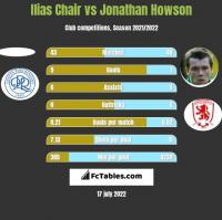 Ilias Chair vs Jonathan Howson h2h player stats