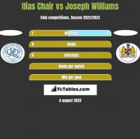 Ilias Chair vs Joseph Williams h2h player stats