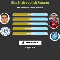 Ilias Chair vs Josh Scowen h2h player stats