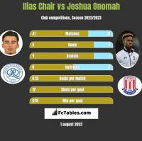 Ilias Chair vs Joshua Onomah h2h player stats