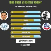 Ilias Chair vs Kieran Sadlier h2h player stats